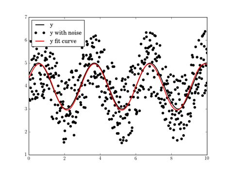 python - How do I fit a sine curve to my data with pylab