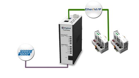 How to connect a PROFIBUS master to an Ethernet/IP adapter