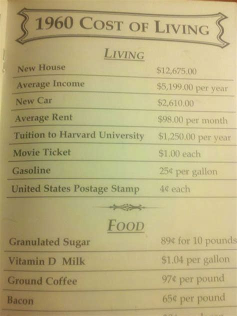 Pictures of Cost of Living Sheets in the Past Show How Our