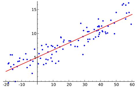 Linear Regression from Scratch using Python - John