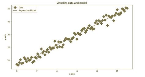 Linear Regression with PyTorch and Python - Heartbeat