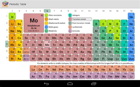 Periodic Table - Android Apps on Google Play
